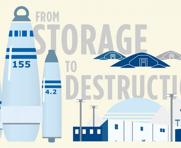 PCAPP: From Storage to Destruction